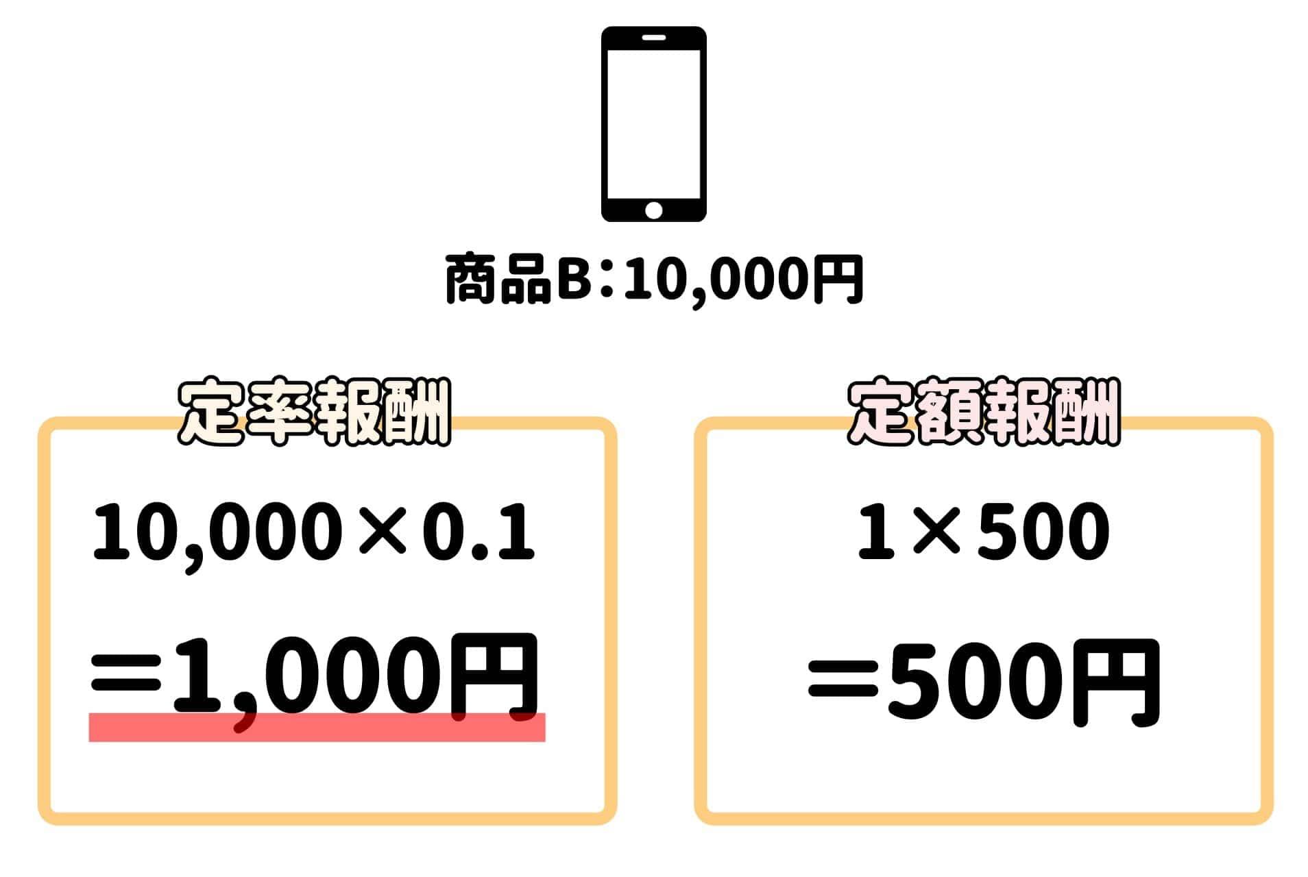 定率・定額の求め方2