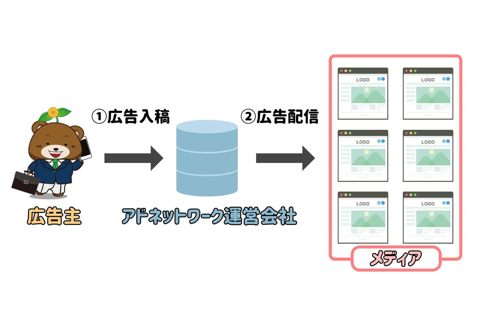 アドネットワーク仕組み図形