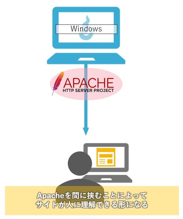 サイトが表示される仕組み