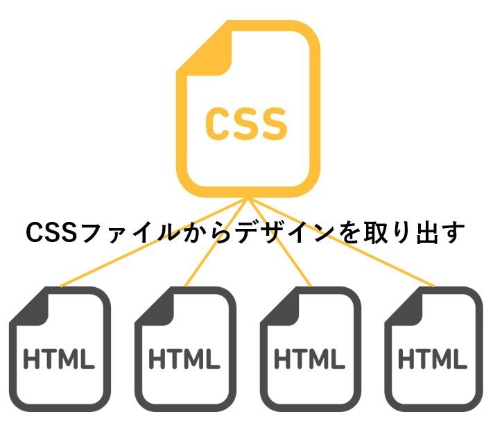 何回も使うCSSならファイルを分けておく