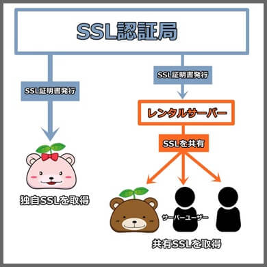独自SSL_共有SSL_違い