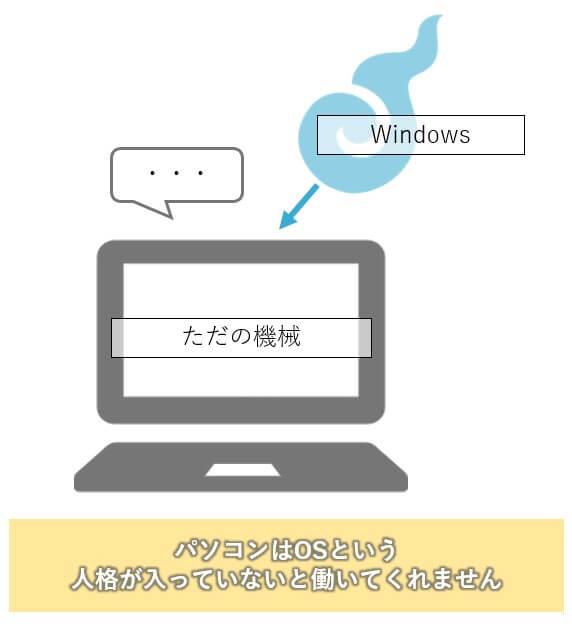 OSとパソコン