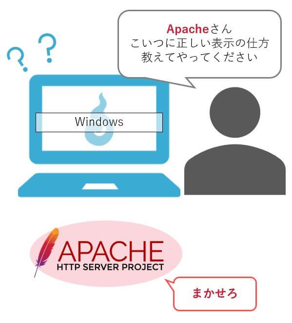 Apacheさん
