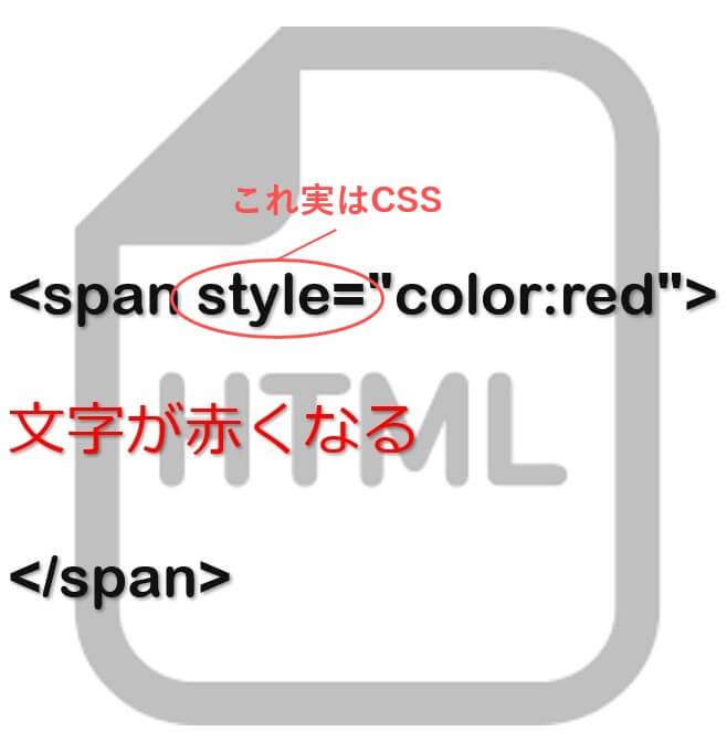 HTMLに直接書き込むCSS