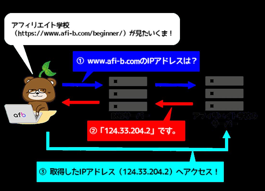 DNS(ドメインネームシステム)_イメージ