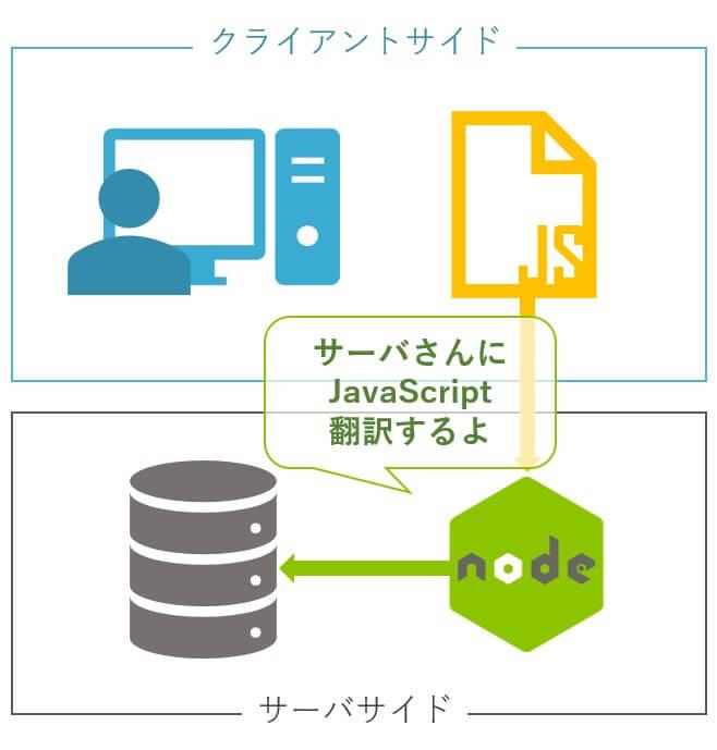 node-jsの仕組み