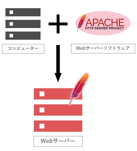 Webサーバーの仕組み
