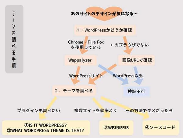 wordpress_テーマ_調べる_チャート