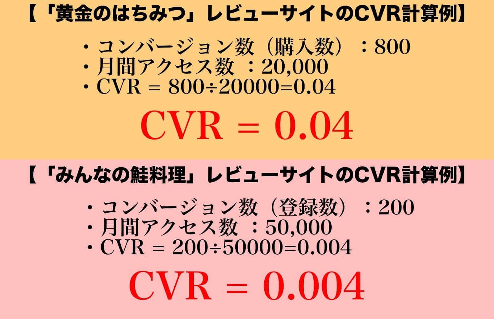 CVR計算方法
