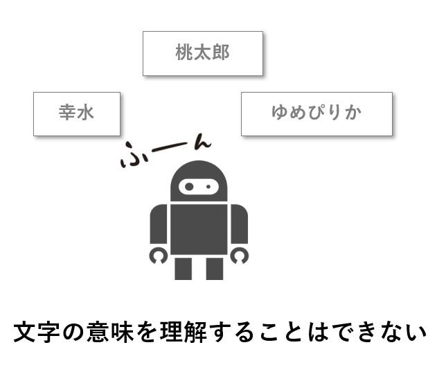 機械は文字の意味を理解できない