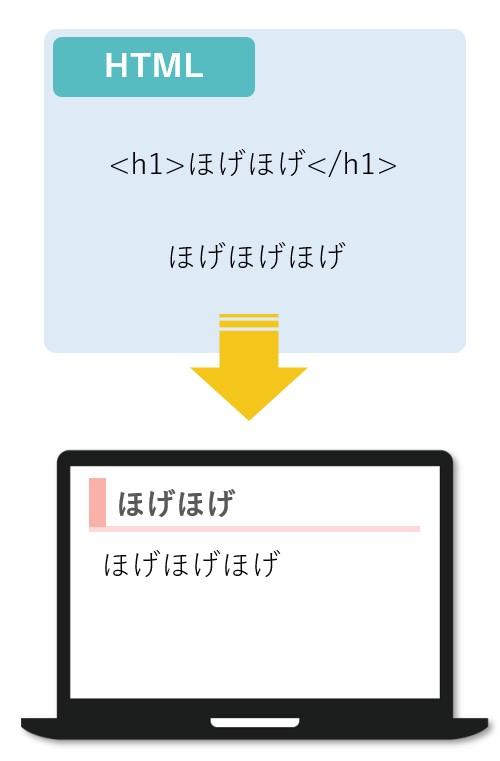 HTMLとはマークアップ言語