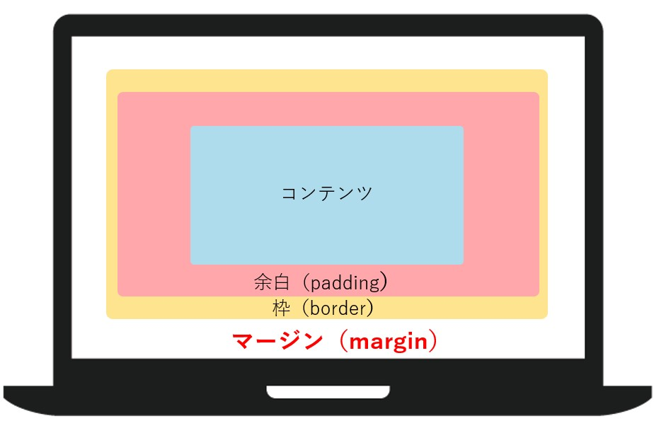 marginとは