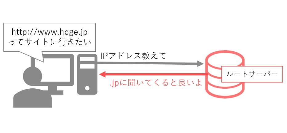 DNSサーバーとルートサーバー