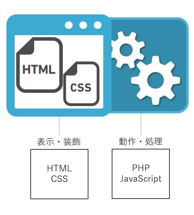 HTMLの役割