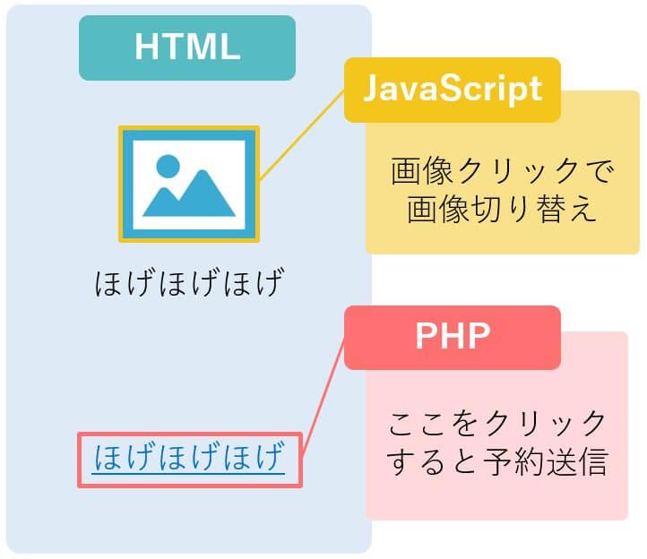 HTMLと他のスクリプト