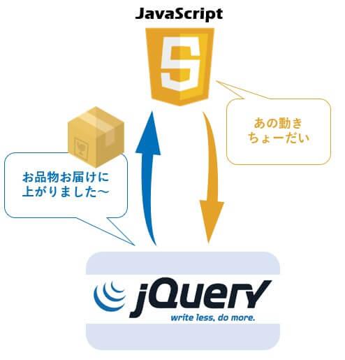 jQueryのイメージ