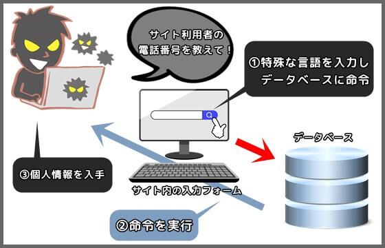 SQLインジェクション