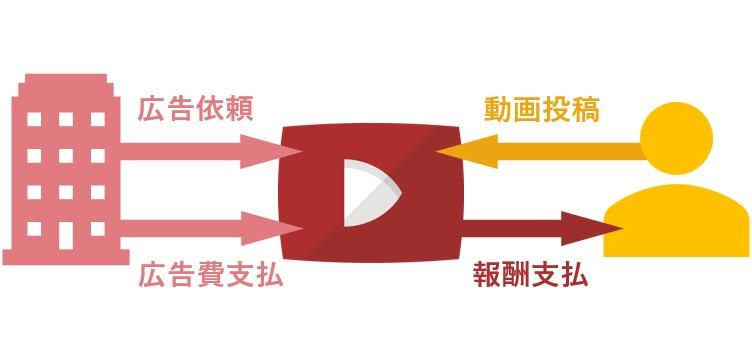 CPM型広告の例