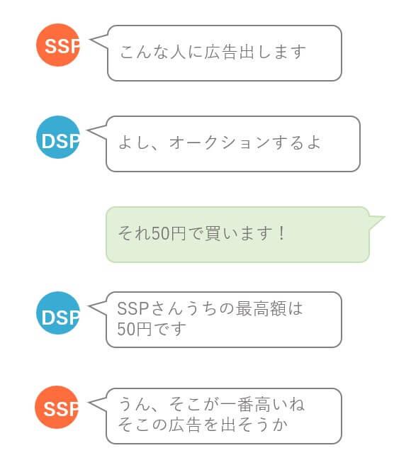 DSPとSSPと広告主
