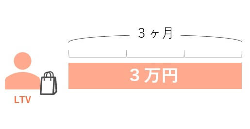 LTV_コスト計算