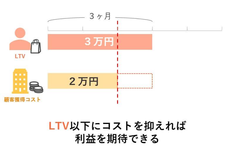 LTVでコストを予想し利益を得る