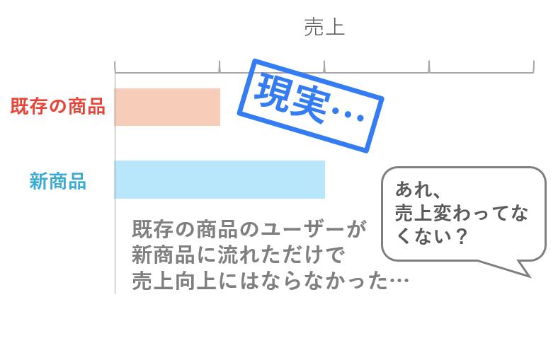 マーケティング的カニバリゼーション3