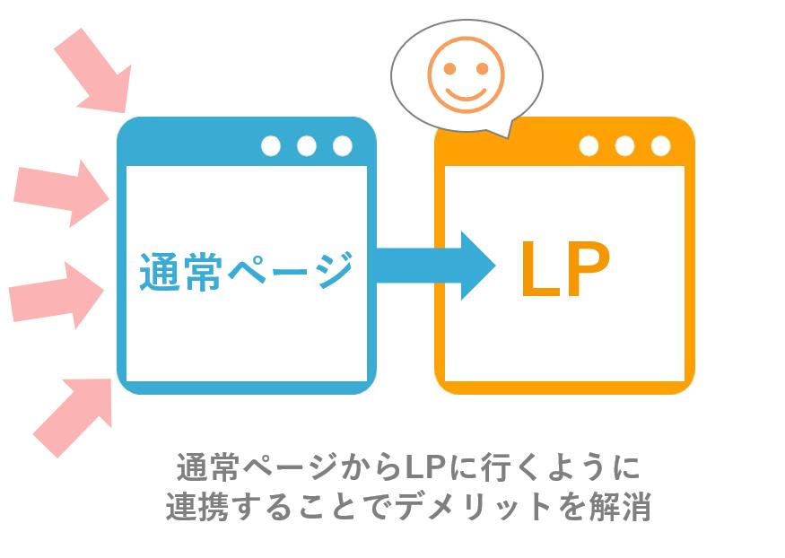 通常ページとLPの連携