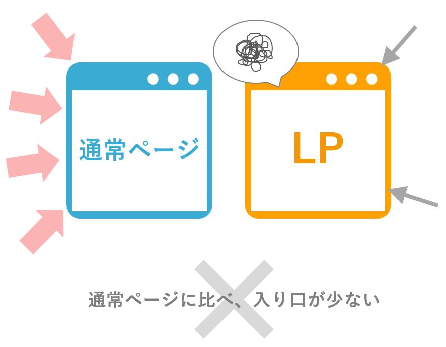 LPのデメリット