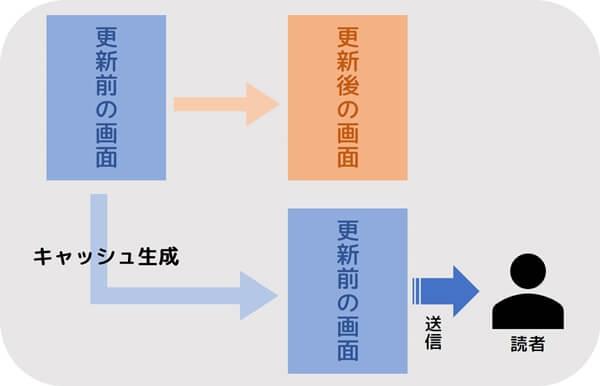 WordPress_キャッシュ