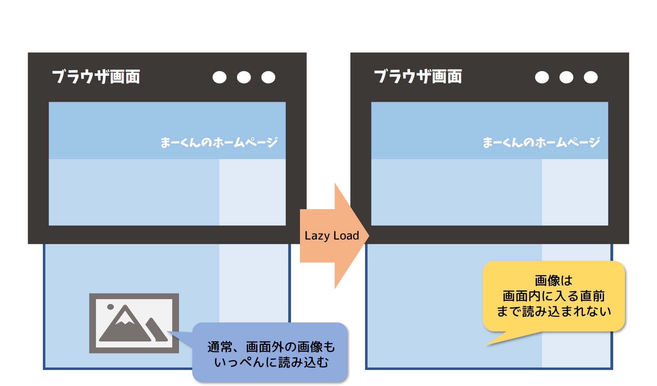 Lazy_Load_仕組み