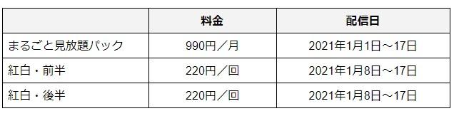 NHKオンデマンド詳細