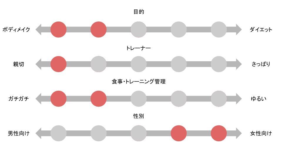 ナイアジム 表