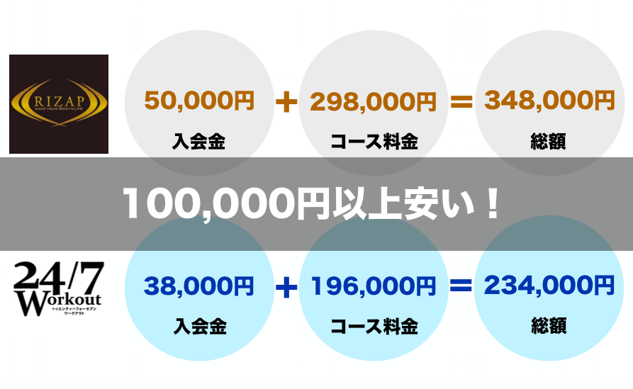 24/7Workoutはライザップより10万円以上安い