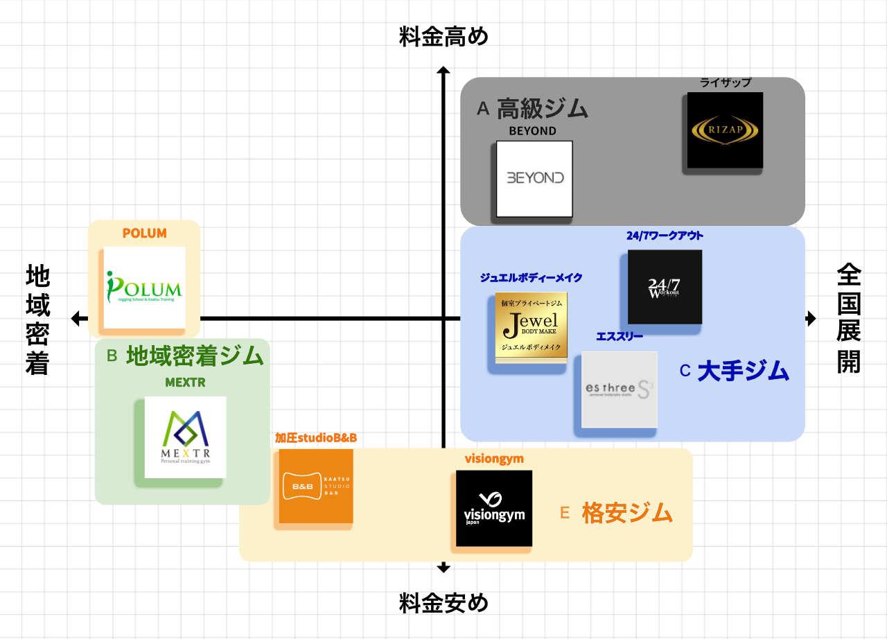 錦糸町のパーソナルトレーニングジムポジションマップ