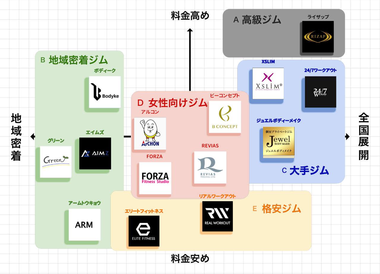 秋葉原・神田のパーソナルトレーニングジムのポジションマップ