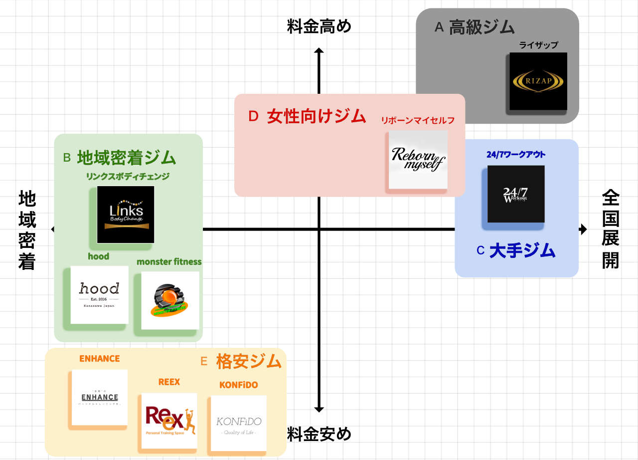 金沢のパーソナルトレーニングジムポジションマップ