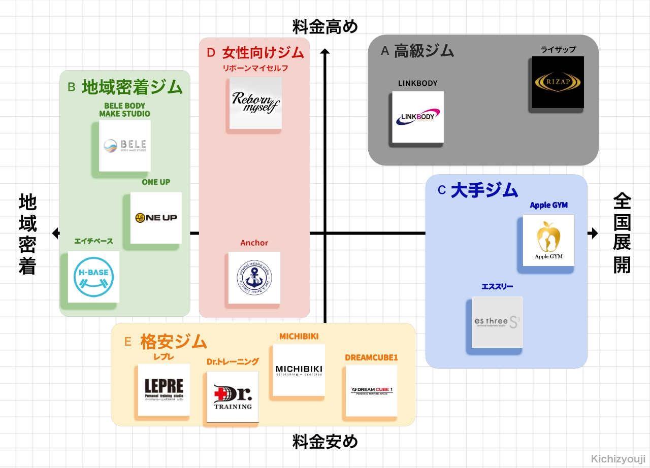 吉祥寺のパーソナルトレーニングジムのポジションマップ