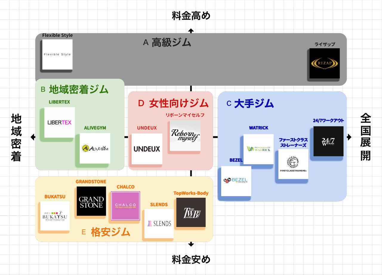 神戸のパーソナルトレーニングジムのポジションマップ