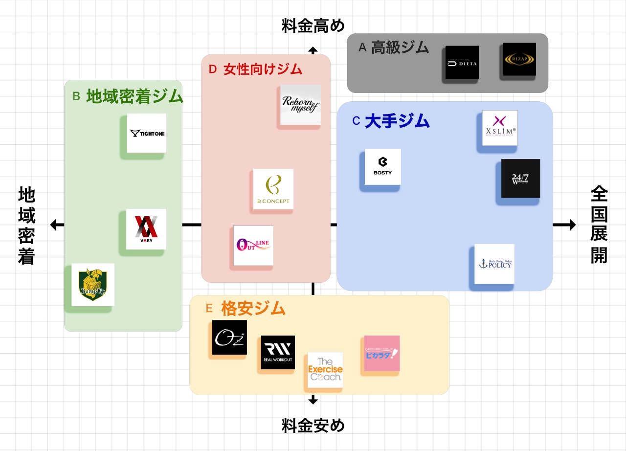 大宮のパーソナルジムポジショニングマップ