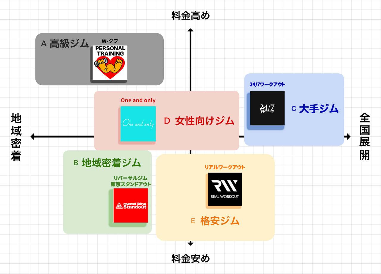 下北沢のパーソナルトレーニングジムのポジションマップ