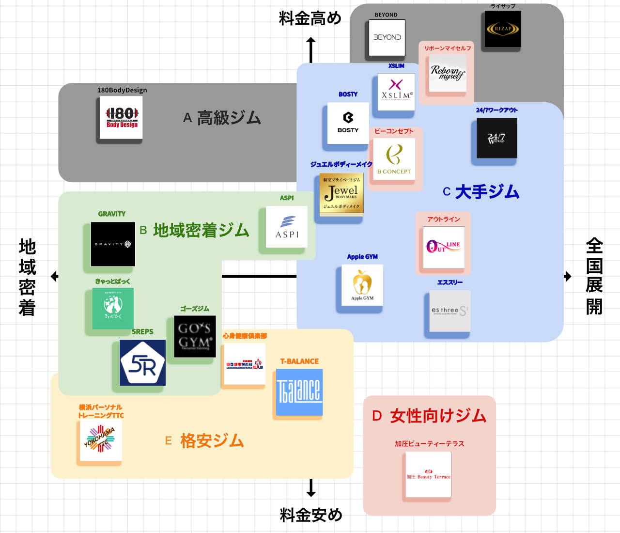 横浜のパーソナルトレーニングジムポジションマップ