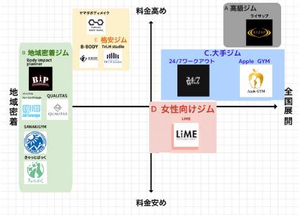 神楽坂_パーソナルジム_おすすめ_分布表