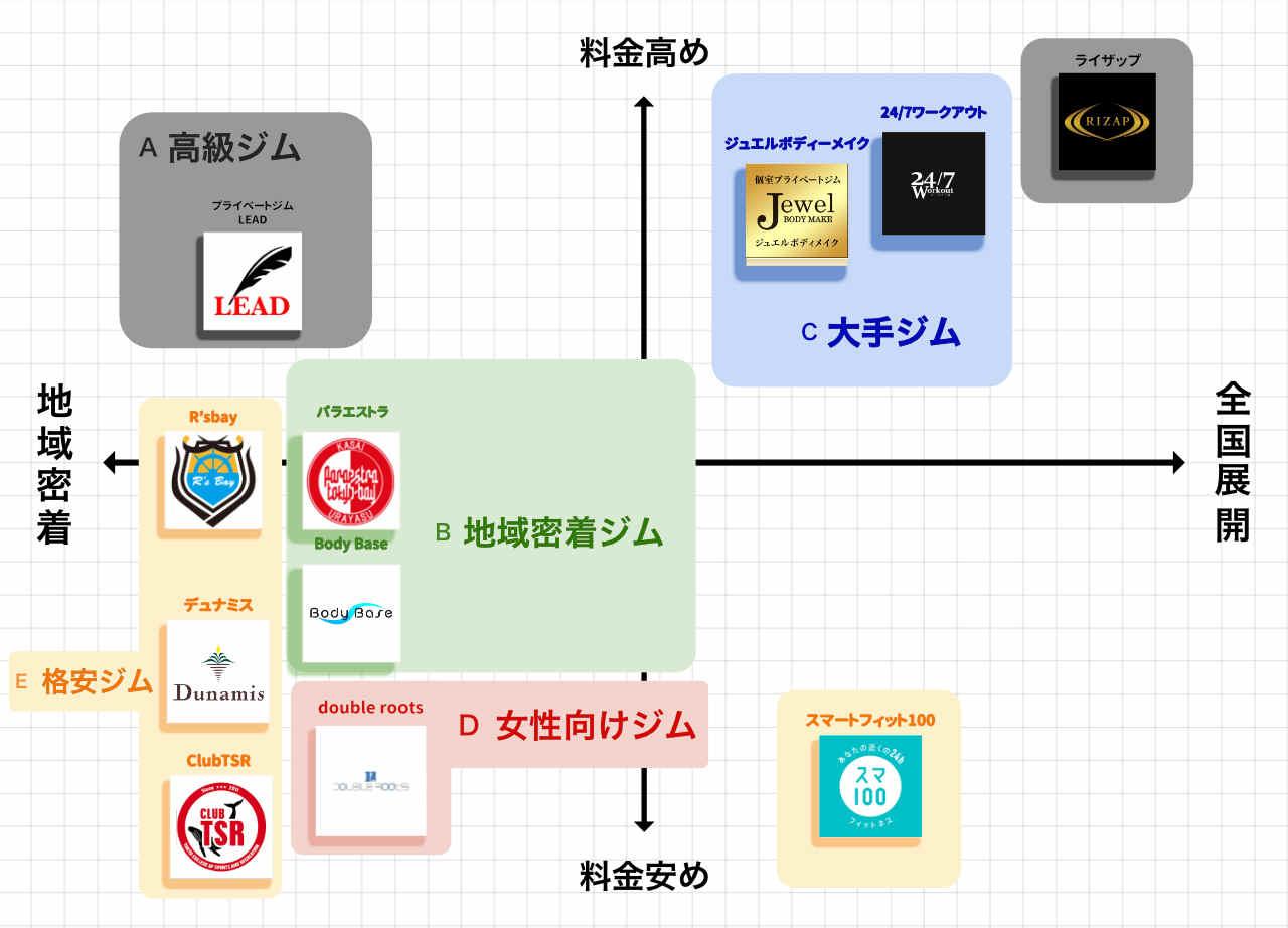 葛西・西葛西のパーソナルトレーニングジムポジションマップ