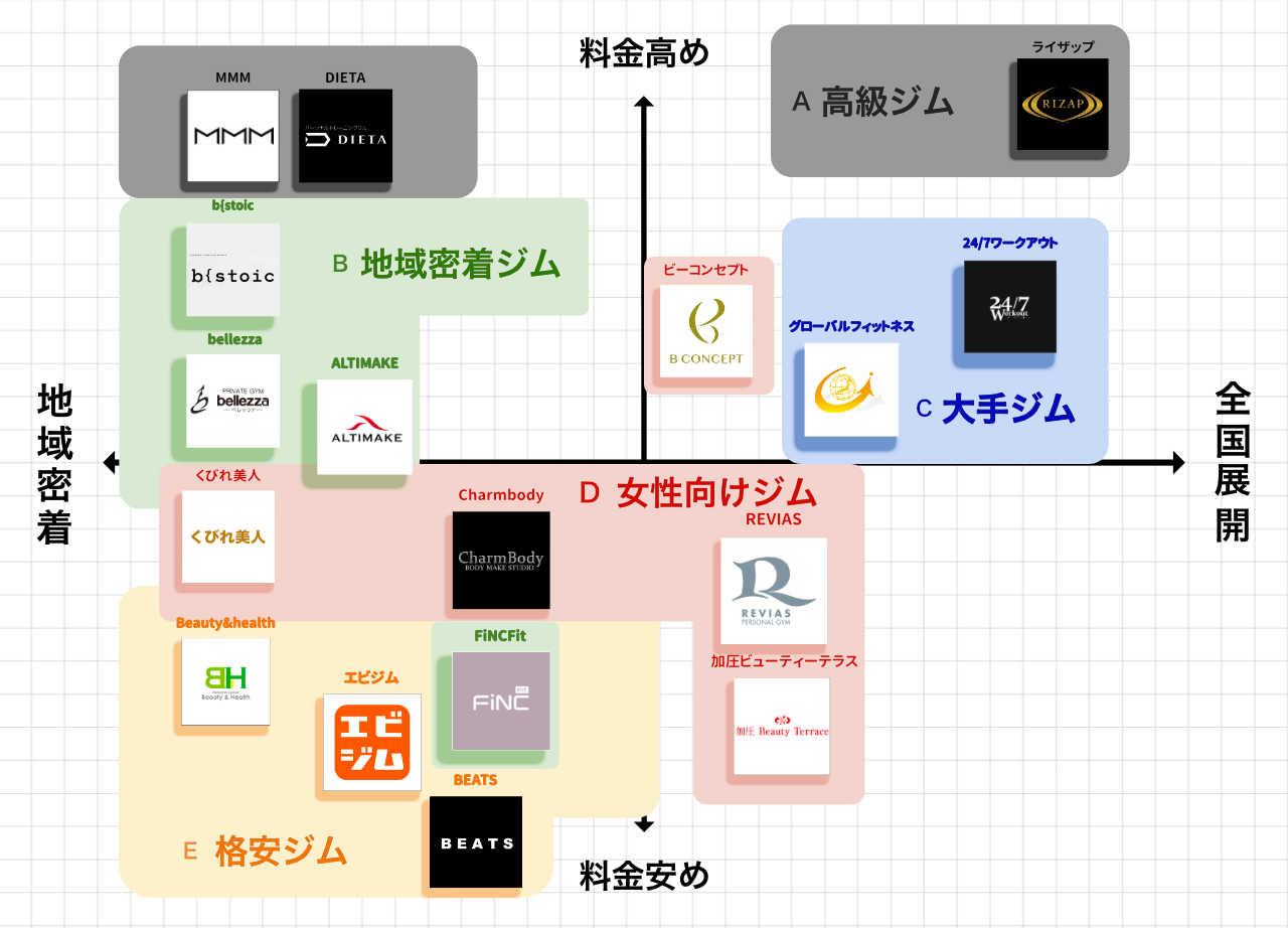 表参道・青山・原宿のパーソナルトレーニングジムのポジションマップ