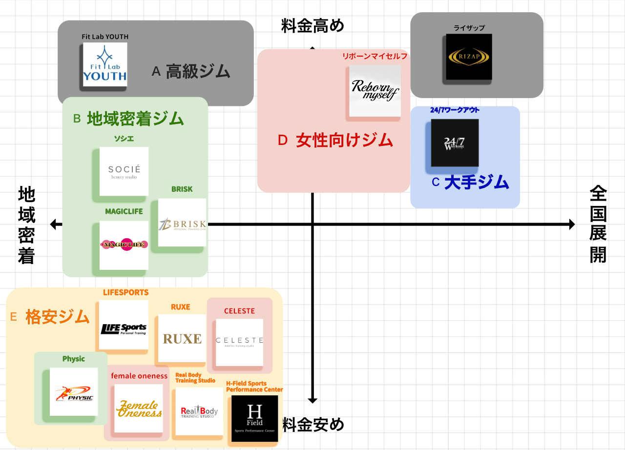 仙台のパーソナルトレーニングジムポジションマップ