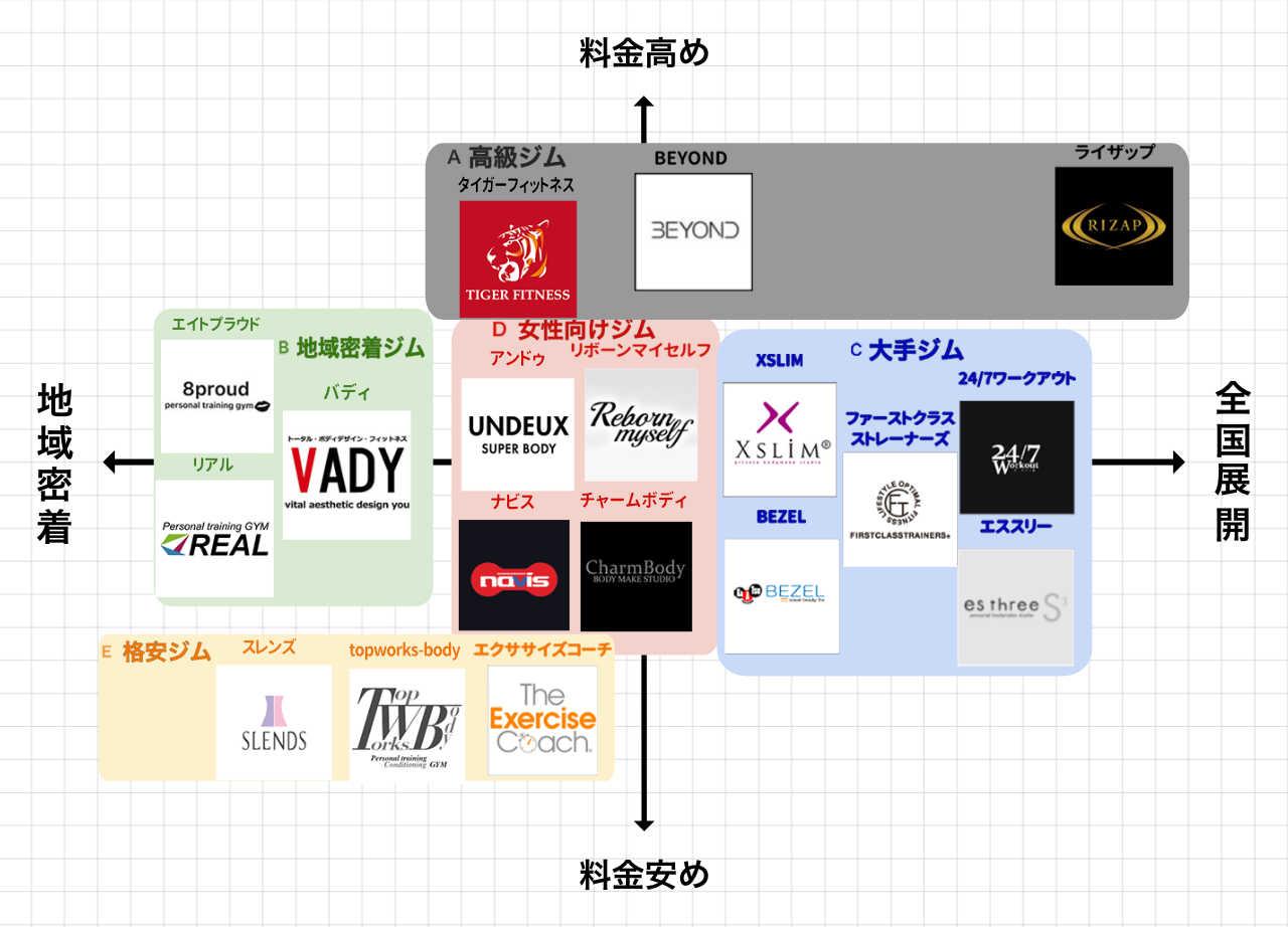 心斎橋パーソナルトレーニングジムポジションマップ
