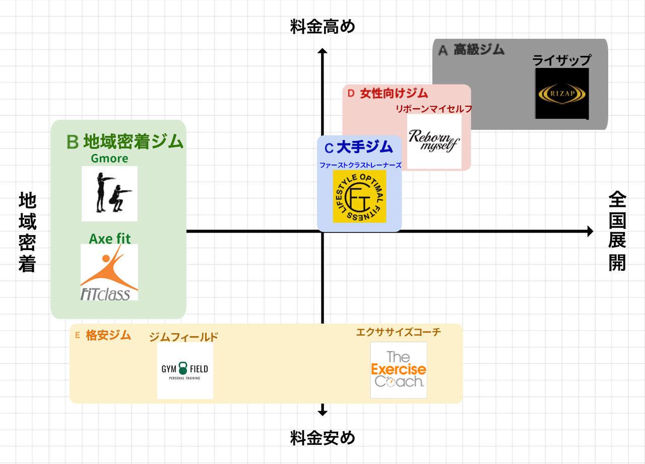 天王寺のパーソナルトレーニングジムポジションマップ