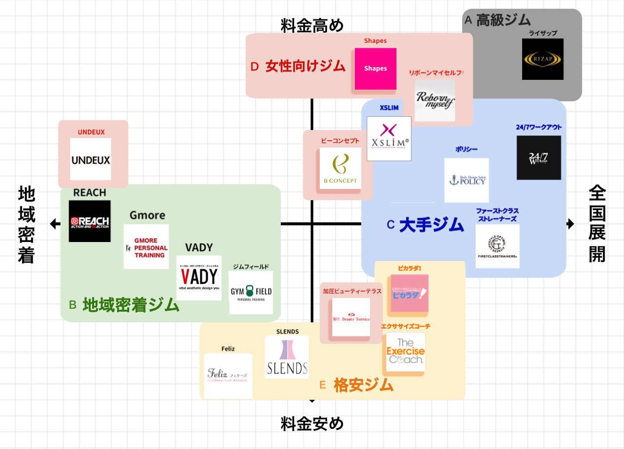 梅田のパーソナルトレーニングジムポジションマップ