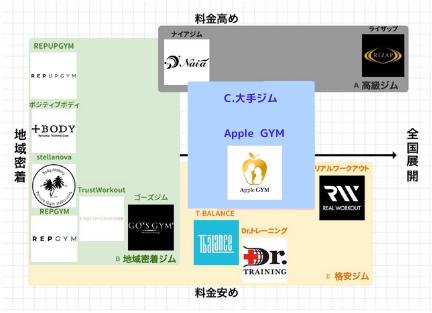 中目黒_パーソナルジム_おすすめ_分布表