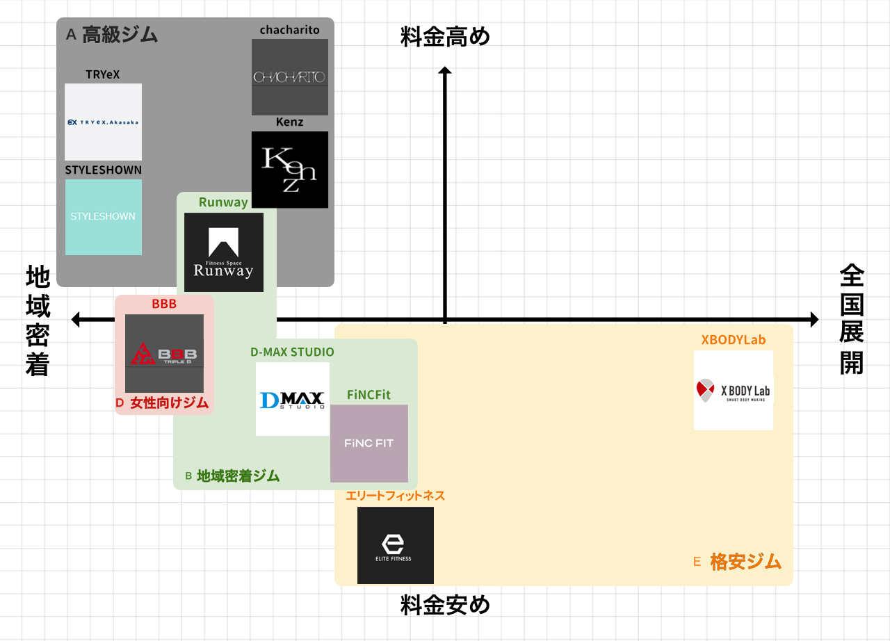 赤坂のパーソナルトレーニングジムポジションマップ